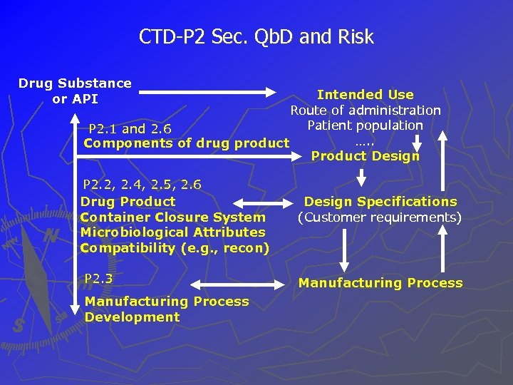 CTD-P 2 Sec. Qb. D and Risk Drug Substance or API Intended Use Route