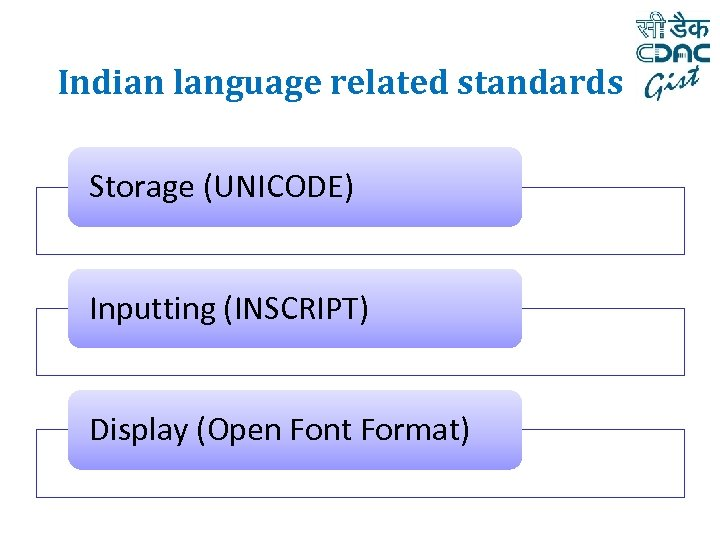 Indian language related standards Storage (UNICODE) Inputting (INSCRIPT) Display (Open Font Format)