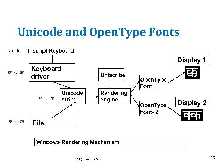 Unicode and Open. Type Fonts kdk Inscript Keyboard Display 1 Keyboard driver Uniscribe Unicode