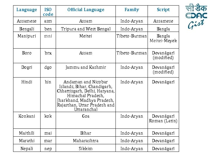 Language Official Language Family Script Assamese ISO code asm Assam Indo-Aryan Assamese Bengali ben
