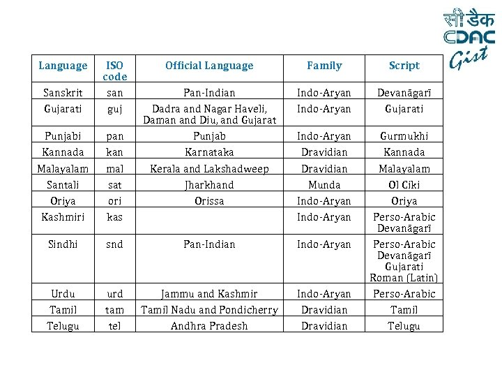 Language Sanskrit Gujarati ISO code san guj Official Language Family Script Pan-Indian Dadra and