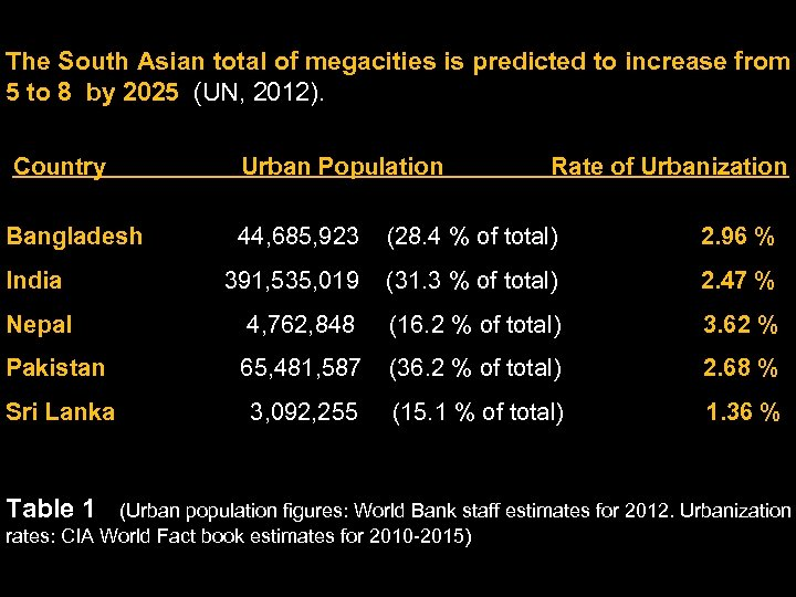 The South Asian total of megacities is predicted to increase from 5 to 8