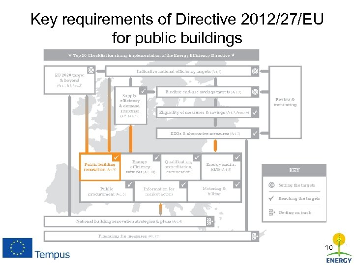 Key requirements of Directive 2012/27/EU for public buildings 10