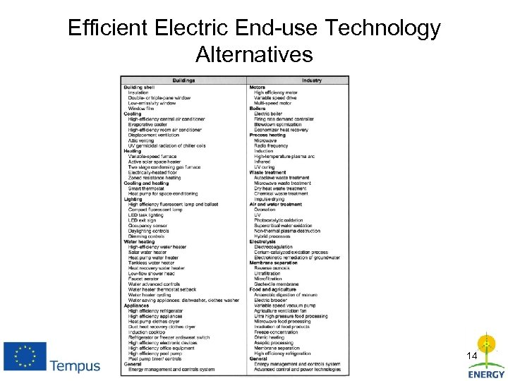 Efficient Electric End-use Technology Alternatives 14