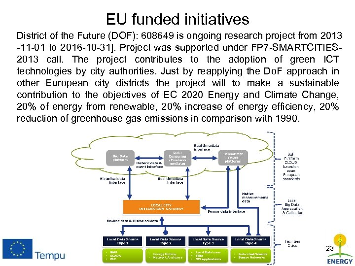 EU funded initiatives District of the Future (DOF): 608649 is ongoing research project from
