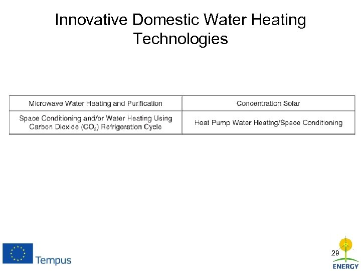 Innovative Domestic Water Heating Technologies 29