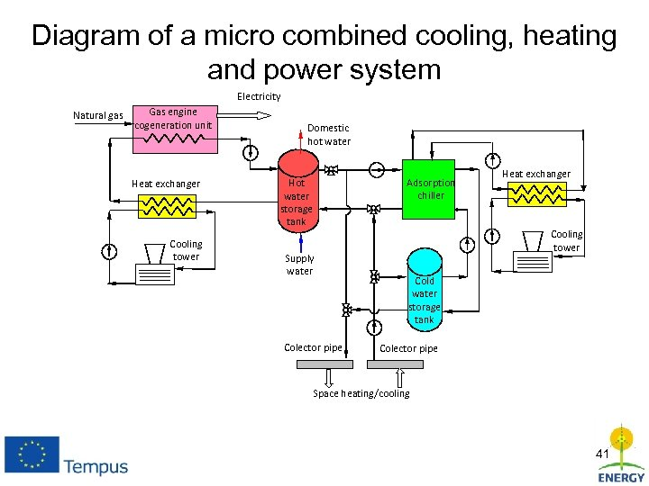 Diagram of a micro combined cooling, heating and power system Electricity Natural gas Gas