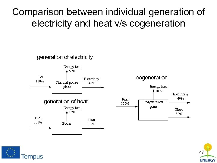Comparison between individual generation of electricity and heat v/s cogeneration a) b) generation of
