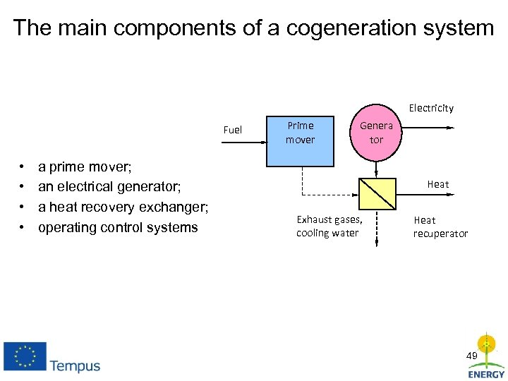 The main components of a cogeneration system Electricity Fuel • • a prime mover;