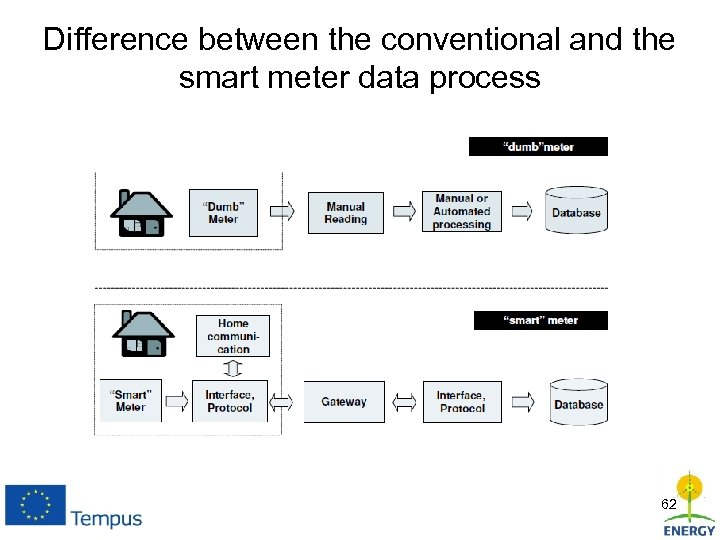 Difference between the conventional and the smart meter data process 62