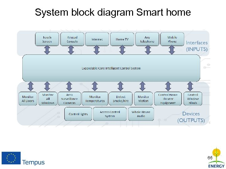 System block diagram Smart home 66