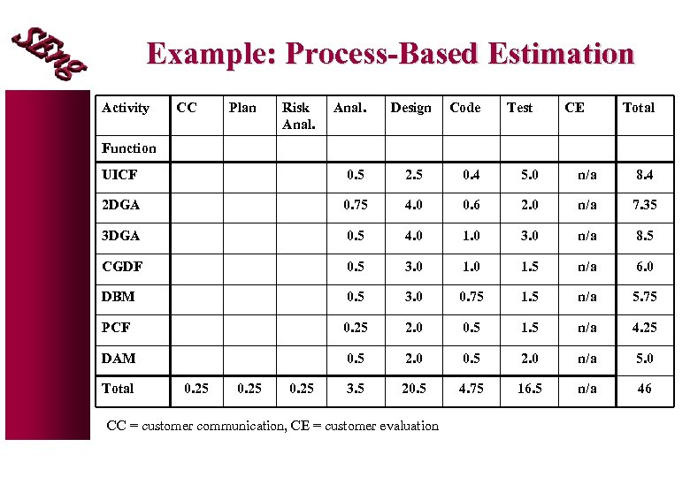 Example: Process-Based Estimation Activity CC Plan Risk Anal. Design Code Test CE Total Function
