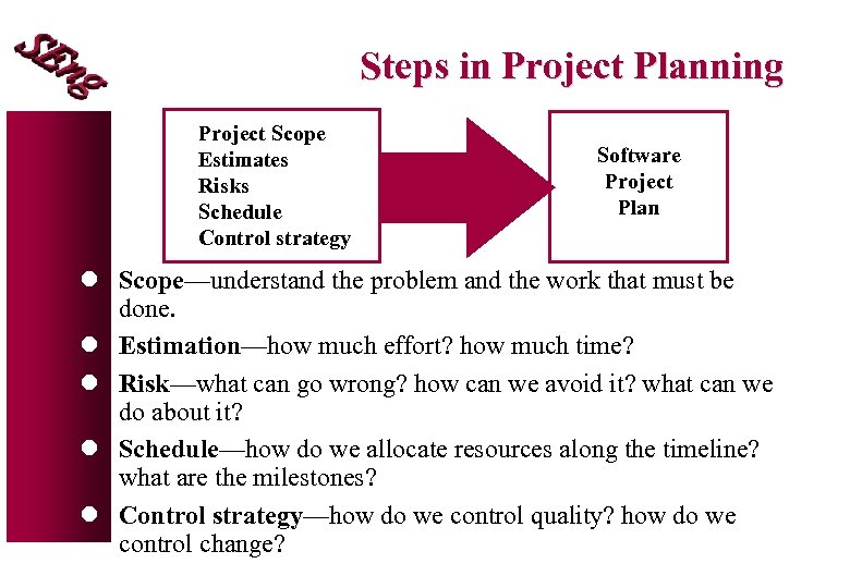 Steps in Project Planning Project Scope Estimates Risks Schedule Control strategy Software Project Plan