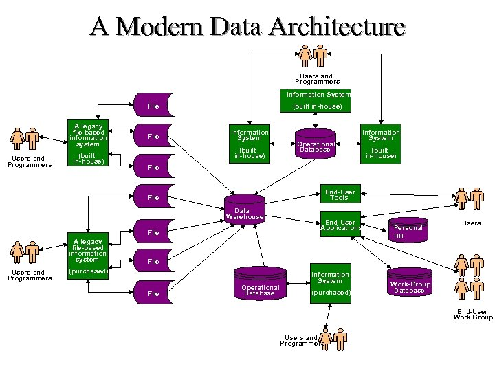 A Modern Data Architecture Users and Programmers Information System File A legacy file-based information