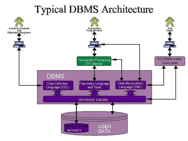 Typical DBMS Architecture Systems Analysts and Database Designers Application Programmers End Users Transaction Processing