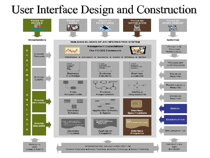User Interface Design and Construction