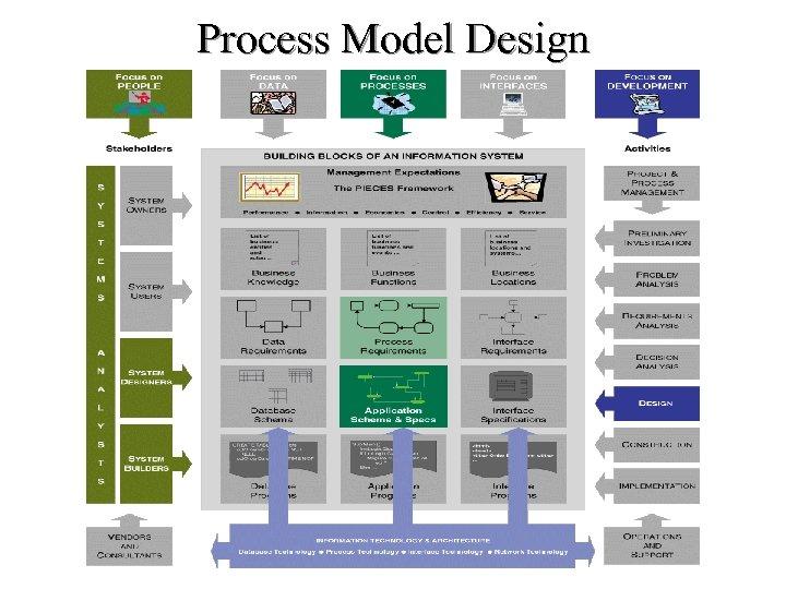 Process Model Design