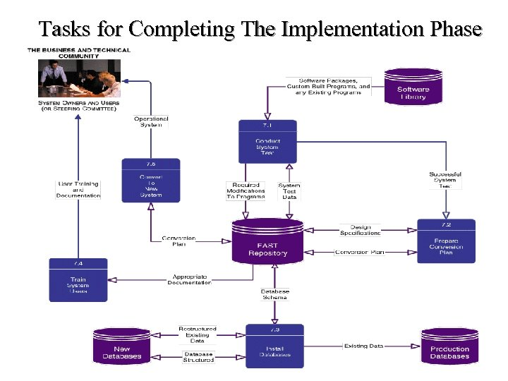 Tasks for Completing The Implementation Phase