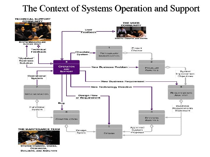 The Context of Systems Operation and Support