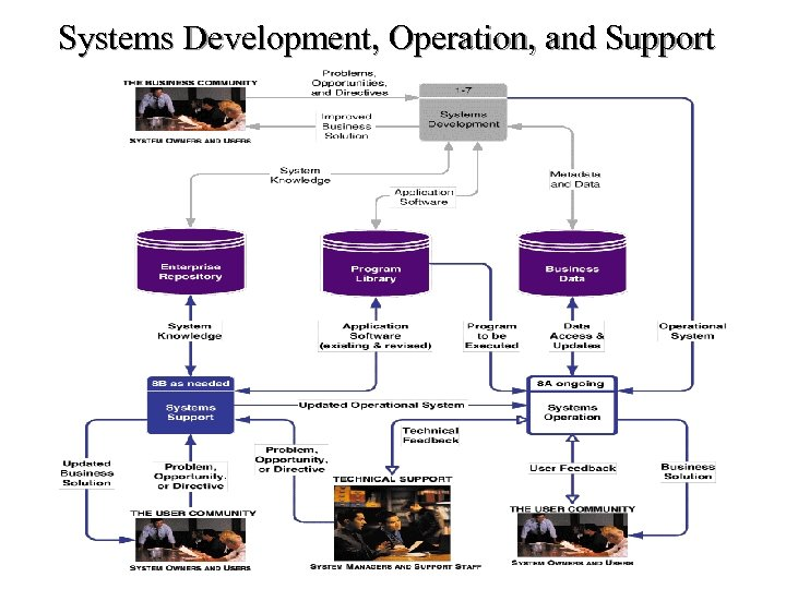 Systems Development, Operation, and Support