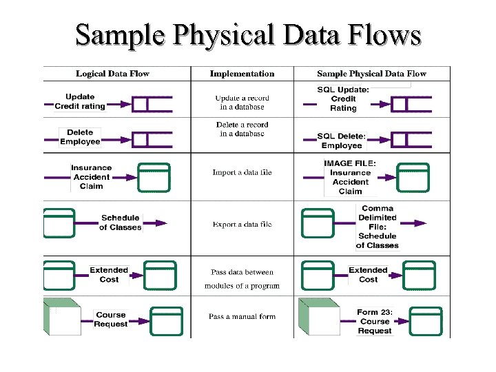Sample Physical Data Flows