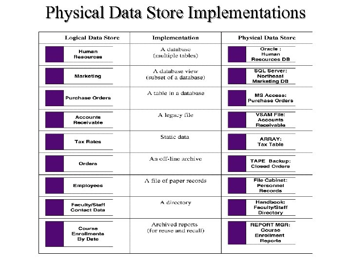 Physical Data Store Implementations