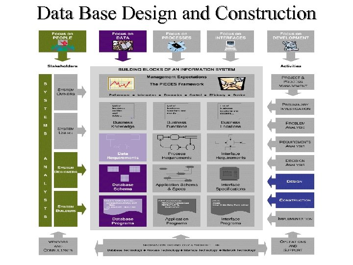 Data Base Design and Construction