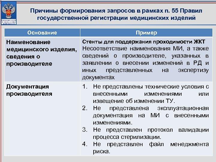 Причины формирования запросов в рамках п. 55 Правил государственной регистрации медицинских изделий Основание Пример
