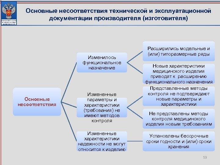 Основные несоответствия технической и эксплуатационной документации производителя (изготовителя) Изменилось функциональное назначение Основные несоответствия Измененные