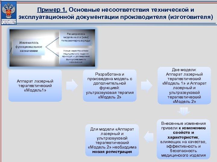 Пример 1. Основные несоответствия технической и эксплуатационной документации производителя (изготовителя) Аппарат лазерный терапевтический «Модель1»