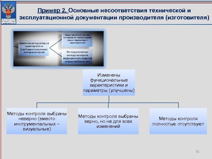 Пример 2. Основные несоответствия технической и эксплуатационной документации производителя (изготовителя) Изменены функциональные характеристики и