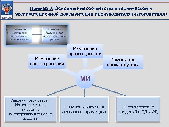 Пример 3. Основные несоответствия технической и эксплуатационной документации производителя (изготовителя) Изменение срока хранения Изменение