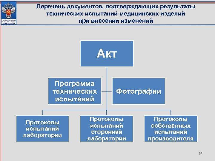 Перечень документов, подтверждающих результаты технических испытаний медицинских изделий при внесении изменений Акт Программа технических