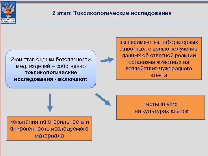 2 этап: Токсикологические исследования 2 -ой этап оценки безопасности мед. изделий – собственно токсикологические