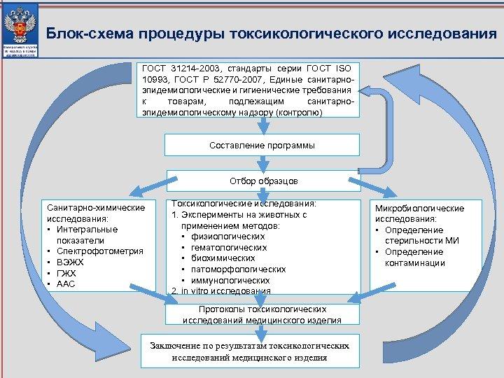 Блок-схема процедуры токсикологического исследования ГОСТ 31214 -2003, стандарты серии ГОСТ ISO 10993, ГОСТ Р