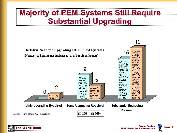 Majority of PEM Systems Still Require Substantial Upgrading 19 Relative Need for Upgrading HIPC