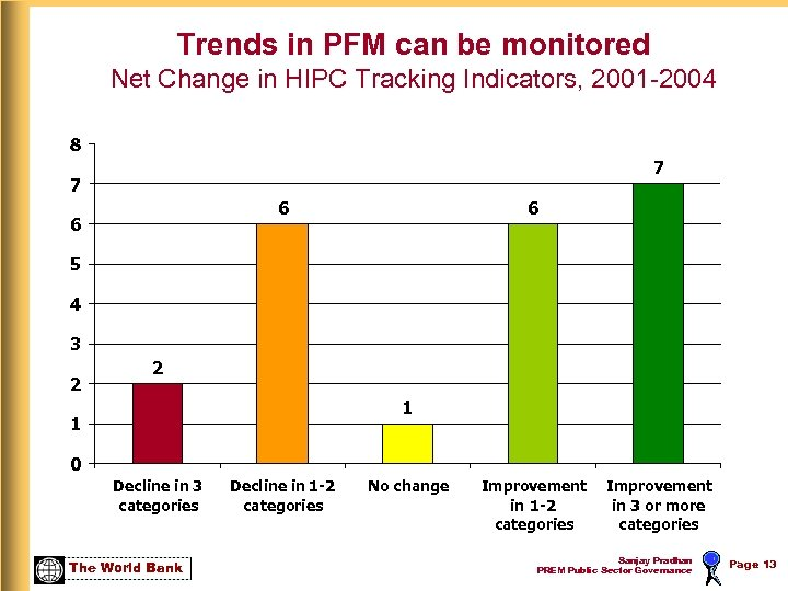 Trends in PFM can be monitored Net Change in HIPC Tracking Indicators, 2001 -2004
