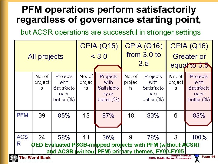PFM operations perform satisfactorily regardless of governance starting point, but ACSR operations are successful