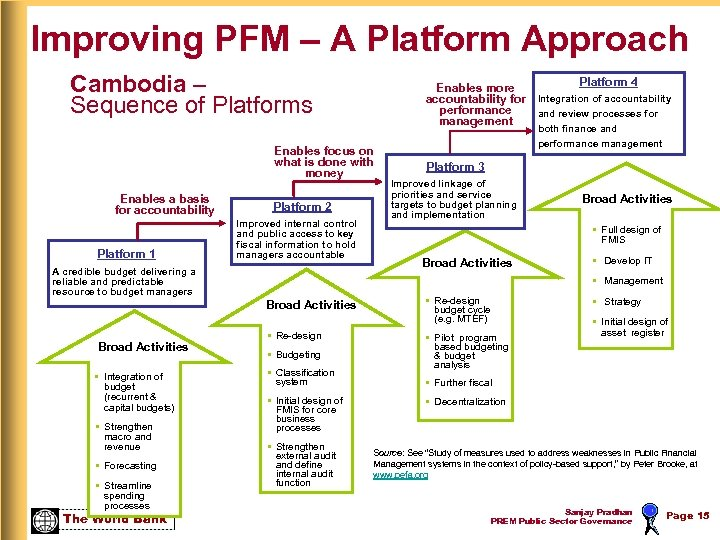Improving PFM – A Platform Approach Cambodia – Sequence of Platforms Enables more accountability