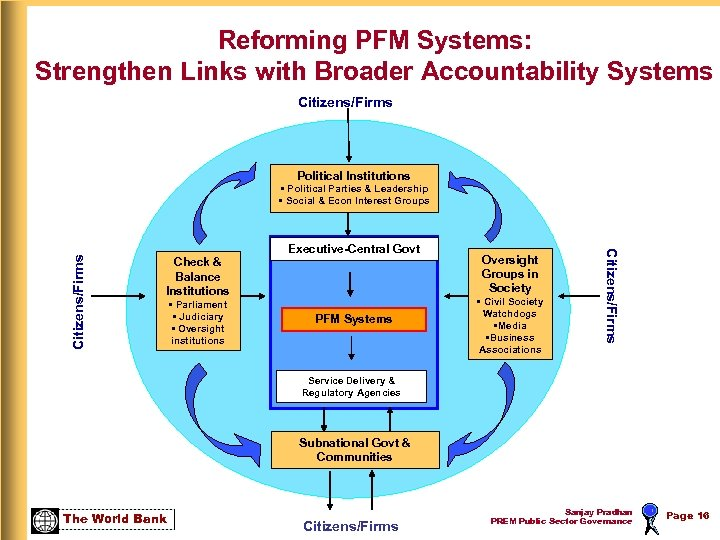 Reforming PFM Systems: Strengthen Links with Broader Accountability Systems Citizens/Firms Political Institutions Check &
