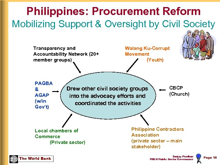 Philippines: Procurement Reform Mobilizing Support & Oversight by Civil Society Transparency and Accountability Network