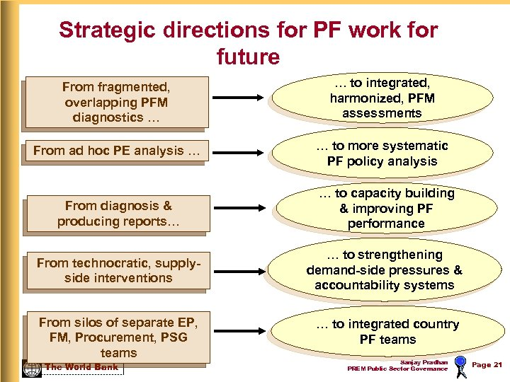 Strategic directions for PF work for future From fragmented, overlapping PFM diagnostics … …