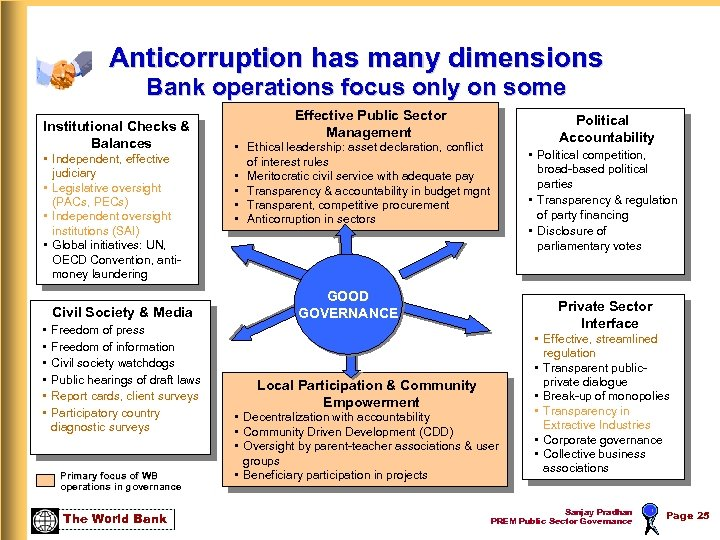 Anticorruption has many dimensions Bank operations focus only on some Institutional Checks & Balances