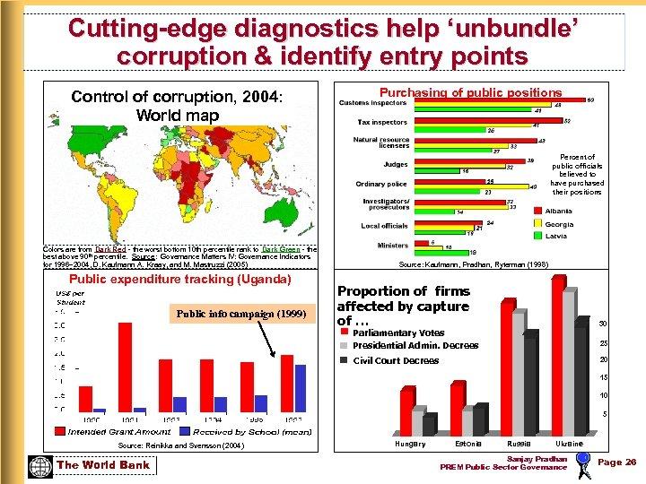 Cutting-edge diagnostics help 'unbundle' corruption & identify entry points Control of corruption, 2004: World