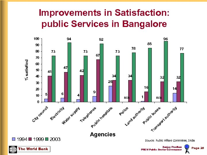 Improvements in Satisfaction: public Services in Bangalore 100 94 96 92 85 90 80