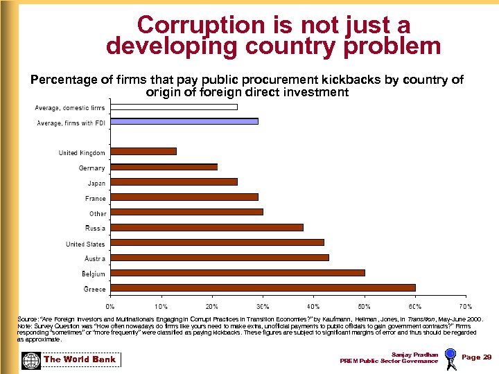 Corruption is not just a developing country problem Percentage of firms that pay public