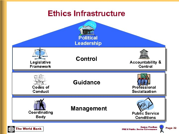 Ethics Infrastructure Political Leadership Legislative Framework Codes of Conduct Coordinating Body The World Bank