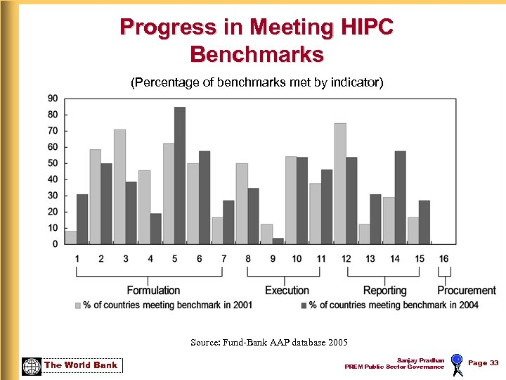 Progress in Meeting HIPC Benchmarks (Percentage of benchmarks met by indicator) Source: Fund-Bank AAP