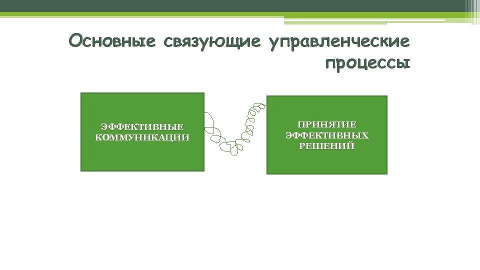 Основные связующие управленческие процессы ЭФФЕКТИВНЫЕ КОММУНИКАЦИИ ПРИНЯТИЕ ЭФФЕКТИВНЫХ РЕШЕНИЙ