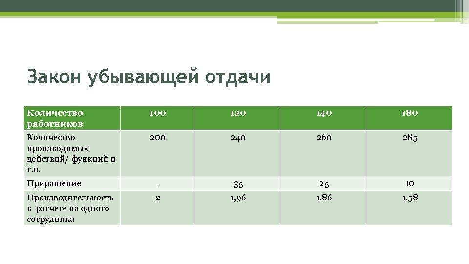 Закон убывающей отдачи Количество работников 100 120 140 180 Количество производимых действий/ функций и